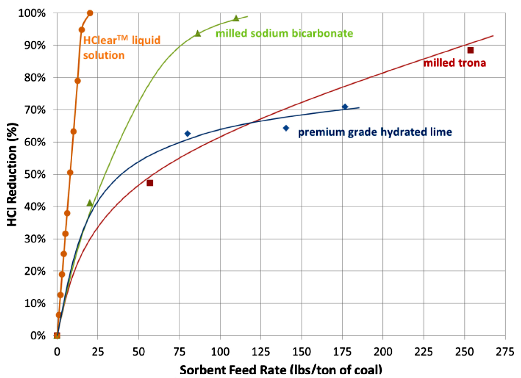 HClear HCl Reduction Graph